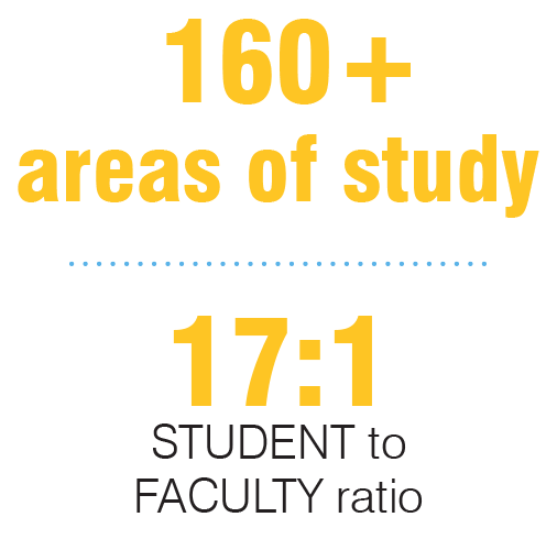 160 plus areas of study and 17 to 1 Student Faculty Ratio